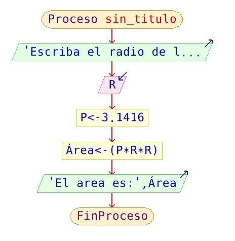 Ejemplos estructura secuencial ccuart Images